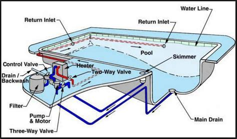 Pool Plumbing Diagram by Everything Backyard S Pool Care Guide That You Need To Read