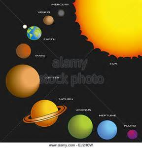 The Order of the Planets in Solar System