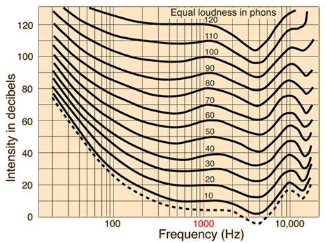 FR Measuring: A and C weighting. Loudness Curve - Car