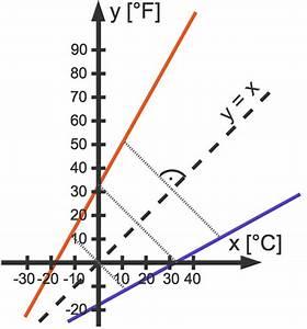 Funktionsgleichung Berechnen : umkehrfunktionen bestimmen und berechnen sofatutor ~ Themetempest.com Abrechnung