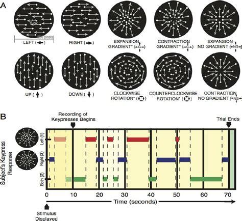 Visual Stimuli and Trial Progress. (A) Illustration of stimuli used...   Download Scientific Diagram