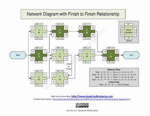 Network Diagram With Finish-to-finish Dependency