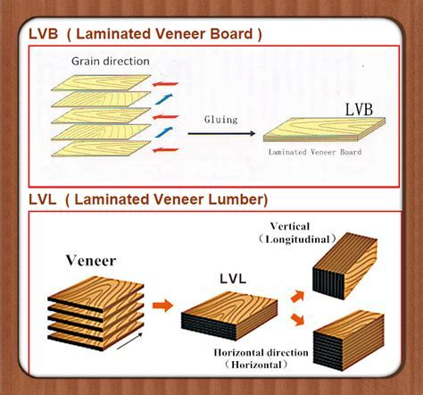 Lvl For Wooden Packing Case   Buy Lvl For Wooden Packing