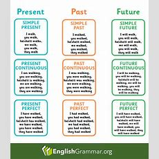 English Grammar  Present  Past  Future  English Grammar  English Grammar Tenses, Learn