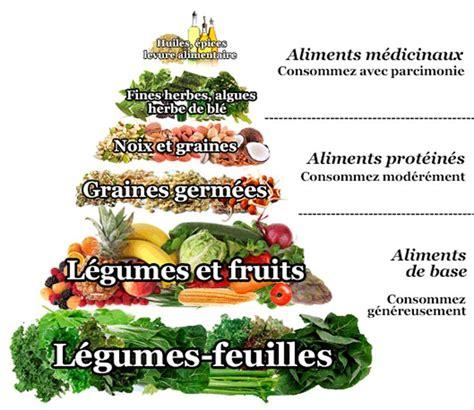cuisine vivante pour une santé optimale les 25 meilleures idées concernant pyramide alimentaire
