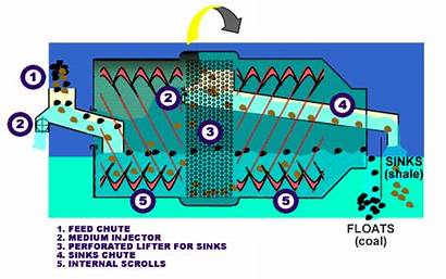 Medium Drum Dense Cyclone Separator Plant Graphic