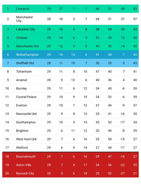 Premier League refresher: What's the state of play as we ...