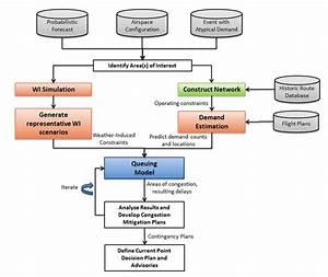 Flow Diagram Of Fcm Decision Making Process