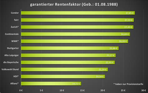 riester 2018 änderungen riester rente test 2018 g 252 nstigster riester deutschlands