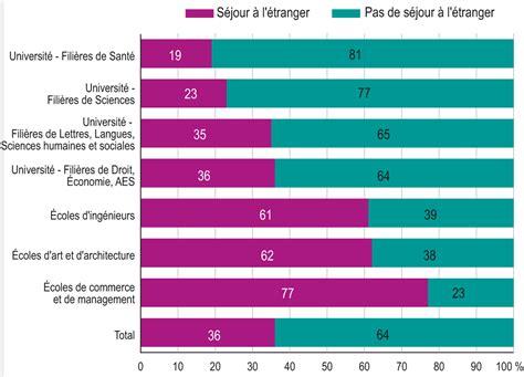 chambre de commerce française à l étranger la vie étudiante les séjours à l étranger dans le cadre