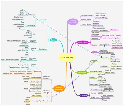 mind mapping elearning productivity software elearning
