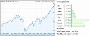 Takhle se spoří na důchod v Americe: Pět fondů nejen pro ...