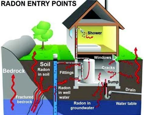 how is radon gas formed radon technical bulletin canada w r meadows