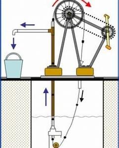 Experimental Instrument Manual  Use A Manual Water Pump