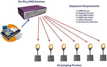 fly for siege dmx system emf technology