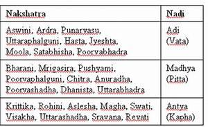 Astrology Vedic Science