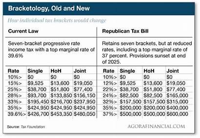 Tax Bill Reform Ugly Bad Bracket Under