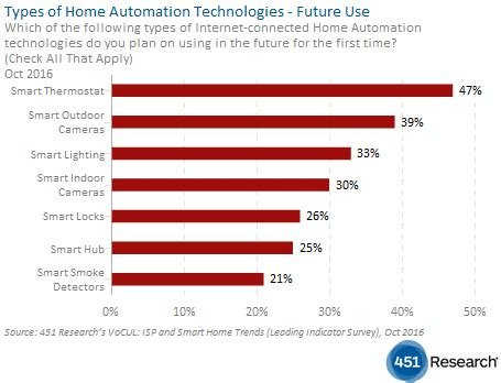 smart home and isp trends smart home market gaining steam 451 research 451 research