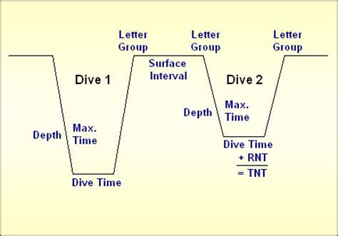 dive profile