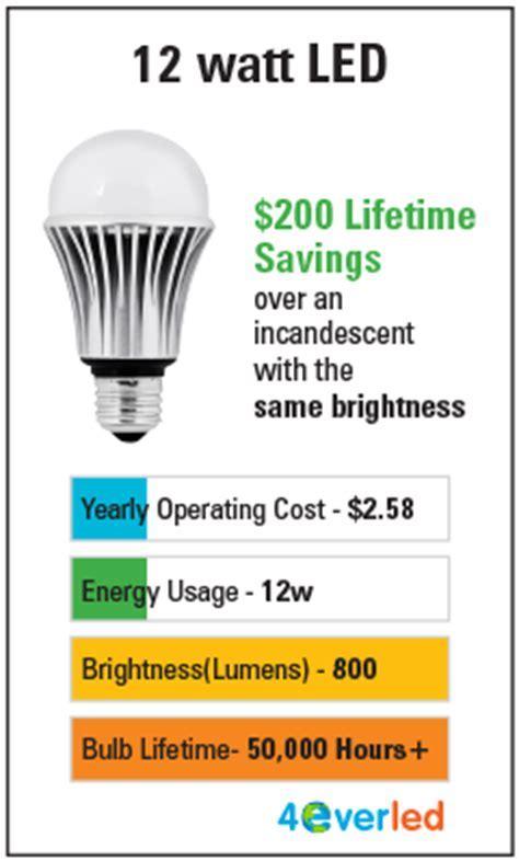 LED Light Bulb Brightness Scale & Color Charts   Bulb Guide