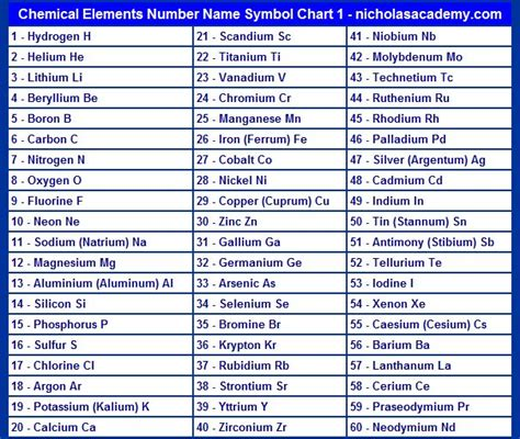 chemical elements chart  printable atomic number