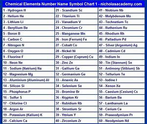 Chemical Elements Chart 1 Printable Atomic Number Name