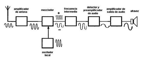 cientificosaficionados com ver tema reparando una radio a l 225 mparas de 1960