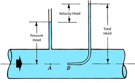 Heat Pressure Diagram by Fluid Flow