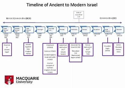 Ancient Timeline Israel Modern Brief Chronology Bce