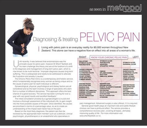 dr sherif tawfeek gynaecology pelvic pain clinic