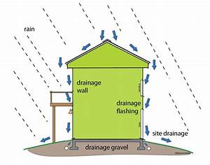 3 Main Areas To Monitor To Avoid Water Leaks