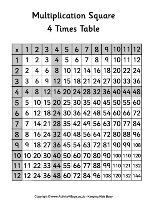 Free Worksheets 187 4 Times Table Worksheet Printable Free Search Results For Multiplication Free Printables