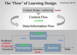 From Learning Content Provider To Learning Facilitator