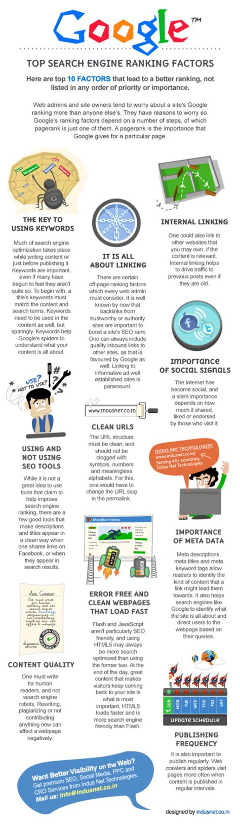 Search Engine Ranking - infographic top search engine ranking factors for