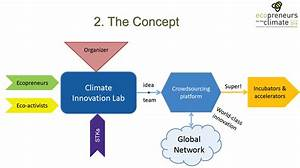 Run a climate innovation lab within ECO4CLIM global ...