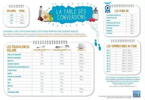 equivalence en cuisine tableau de conversion les recettes de caline