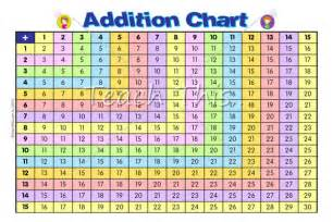 printable multiplication facts 0 12 addition chart mathematics addition chart numeracy and math
