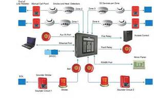 diagram of fire alarm installation - meetcolab, Wiring diagram