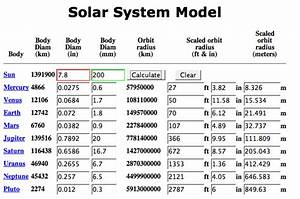 Solar System Distance Scale Model (page 3) - Pics about space
