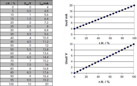 relative feuchte berechnen bestimmung der maximalen