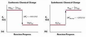 Thermochemistry Heat And Energy Changes