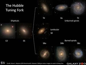 The Hubble Tuning Fork | Galaxy Zoo