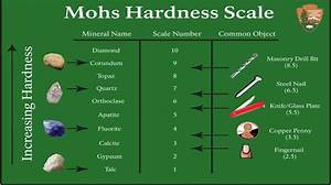 Mohs Scale Of Mineral Hardness Online Presentation