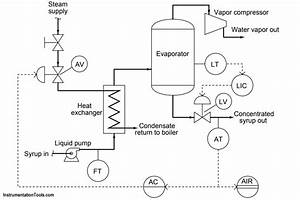 Practical Process Control System Questions  U0026 Answers