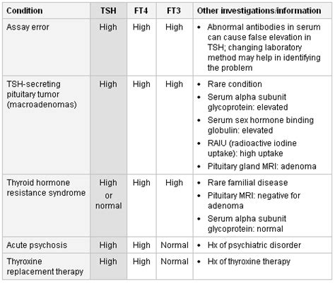 ft4 blood test normal range 28 images thyrotropin thyroid stimulating hormone tsh