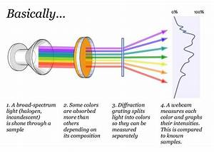 Optics - Homemade Spectrometer