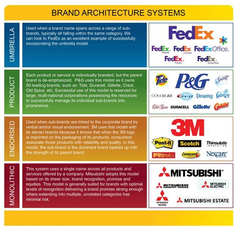 Choosing The Right Brand Architecture System  Branding Blog