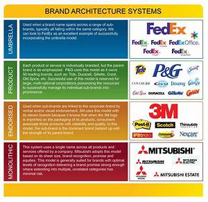 Choosing the right brand architecture system branding blog for Brand architecture strategy