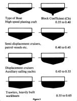Boat Hull Efficiency by Hull Efficiency Today Vs 25 50 And 100 Years Ago Boat