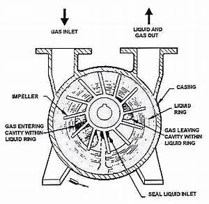 calentadores solares liquid ring vacuum pumps With on to enlarge the diagram operating principle of liquid ring pumps